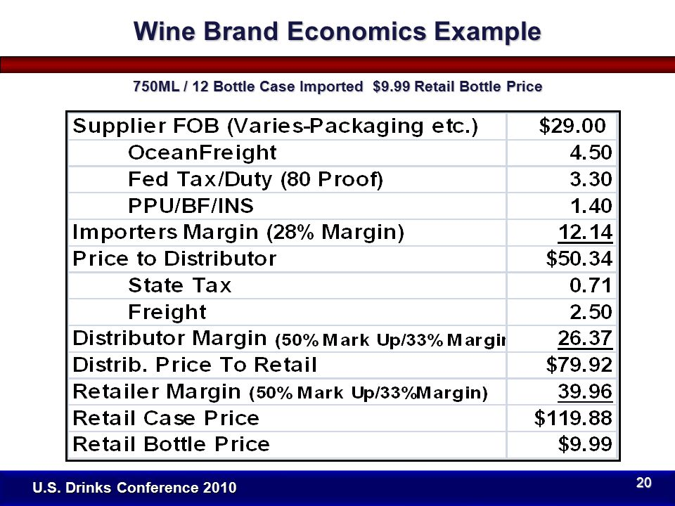 U.S. Drinks Conference 2010 Wine Brand Economics Example 750ML / 12 Bottle Case Imported $9.99 Retail Bottle Price 20