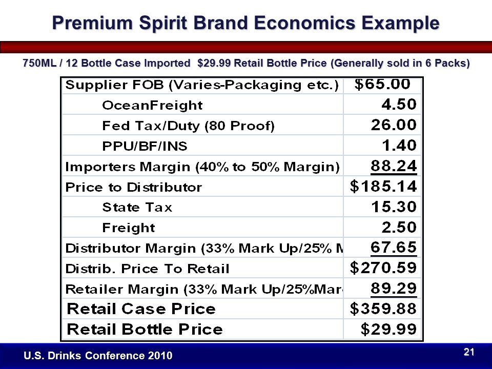 U.S. Drinks Conference 2010 Premium Spirit Brand Economics Example 750ML / 12 Bottle Case Imported $29.99 Retail Bottle Price (Generally sold in 6 Pac