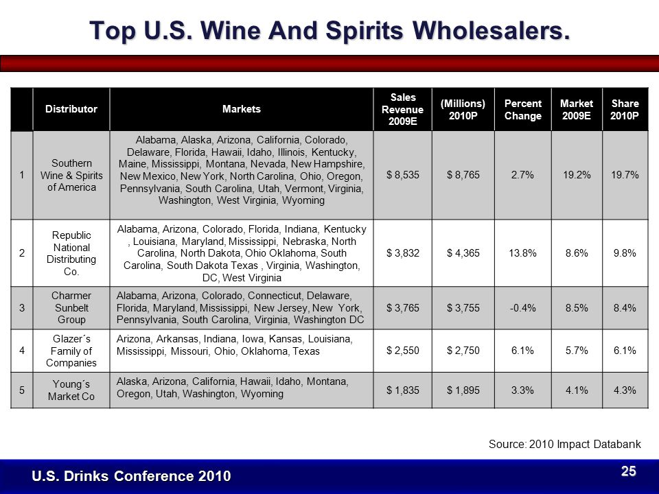 U.S. Drinks Conference 2010 Top U.S. Wine And Spirits Wholesalers.