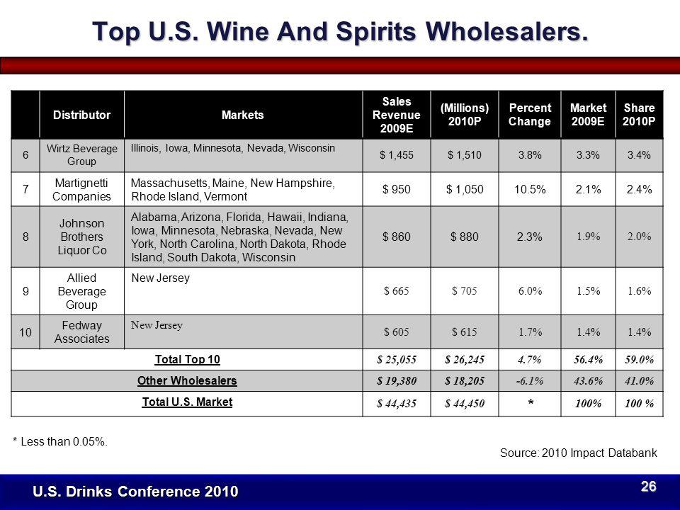 U.S. Drinks Conference 2010 DistributorMarkets Sales Revenue 2009E (Millions) 2010P Percent Change Market 2009E Share 2010P 6 Wirtz Beverage Group Ill