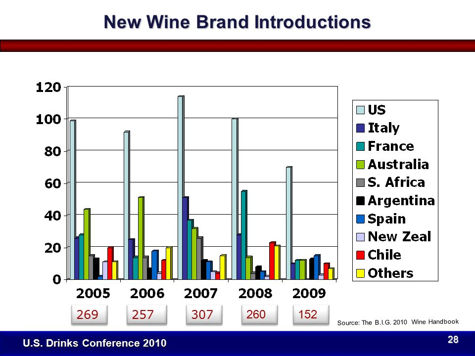 U.S. Drinks Conference 2010 New Wine Brand Introductions Source: The B.I.G.