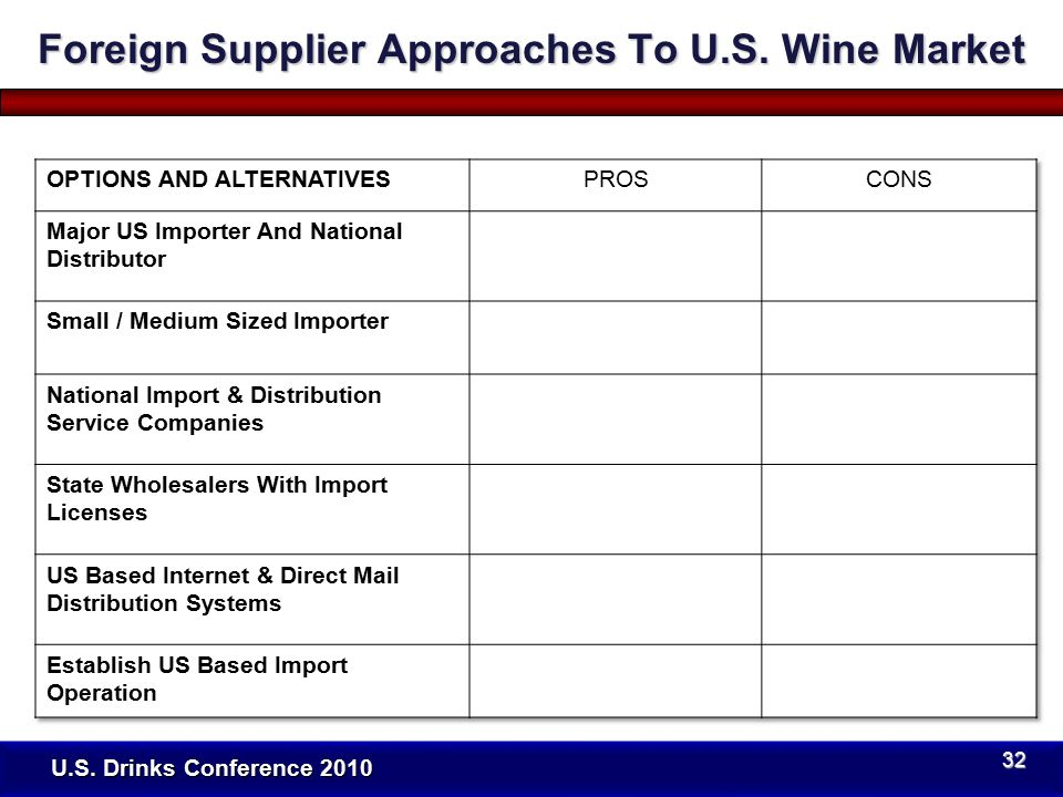 U.S. Drinks Conference 2010 Foreign Supplier Approaches To U.S. Wine Market 32