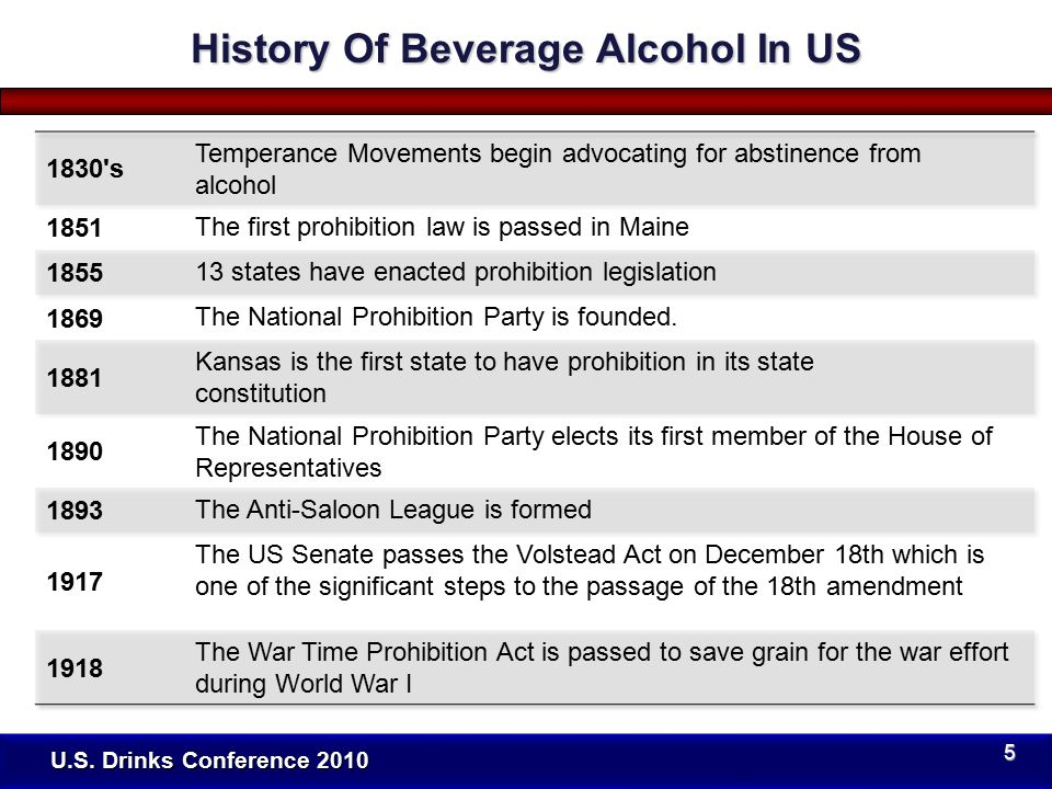 U.S. Drinks Conference 2010 History Of Beverage Alcohol In US 6