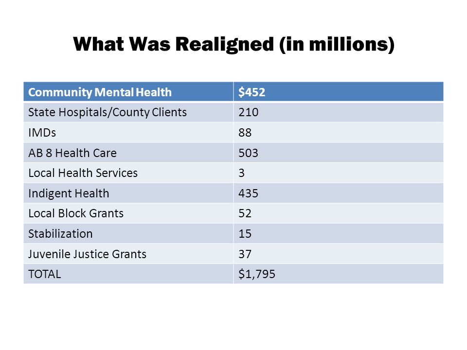 What Was Realigned (in millions) Community Mental Health$452 State Hospitals/County Clients210 IMDs88 AB 8 Health Care503 Local Health Services3 Indigent Health435 Local Block Grants52 Stabilization15 Juvenile Justice Grants37 TOTAL$1,795