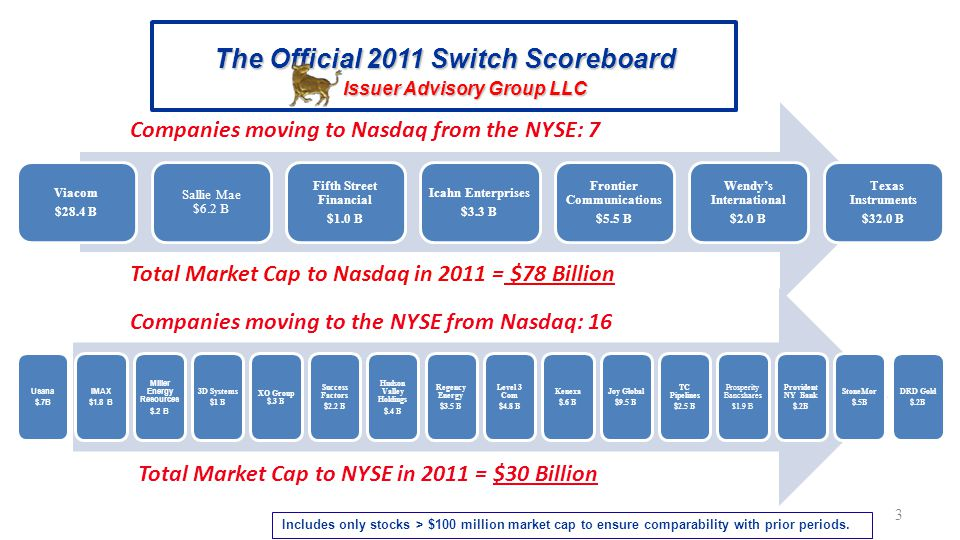 3 The Official 2011 Switch Scoreboard Issuer Advisory Group LLC Viacom $28.4 B Sallie Mae $6.2 B Fifth Street Financial $1.0 B Icahn Enterprises $3.3 B Frontier Communications $5.5 B Wendy's International $2.0 B Texas Instruments $32.0 B Usana $.7B IMAX $1.8 B Miller Energy Resources $.2 B 3D Systems $1 B XO Group $.3 B Success Factors $2.2 B Hudson Valley Holdings $.4 B Regency Energy $3.5 B Level 3 Com $4.8 B Kenexa $.6 B Joy Global $9.5 B TC Pipelines $2.5 B Prosperity Bancshares $1.9 B Provident NY Bank $.2B StoneMor $.5B DRD Gold $.2B Companies moving to Nasdaq from the NYSE: 7 Companies moving to the NYSE from Nasdaq: 16 Total Market Cap to Nasdaq in 2011 = $78 Billion Total Market Cap to NYSE in 2011 = $30 Billion Includes only stocks > $100 million market cap to ensure comparability with prior periods.