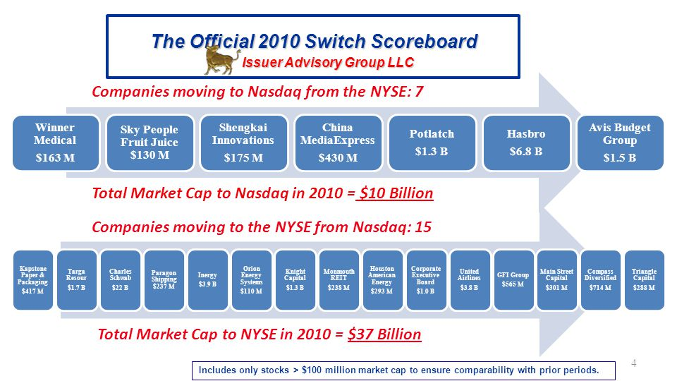 Orion Marine $400 M Juniper Networks $14 B GMX Resources $400 M 5 Switch Momentum 2009 Issuer Advisory Group LLC Ener $800 M Dreamworks $1.4 B RR Donnelly $2.9 B GHL Acquisition $500 M Mattel $6.5 B Vodafone * $13.2 B BMC Software $7.0 B Cypress Semi $1.3 B Windstream $4.6 B Micron Technology $7.5 B Companies moving to Nasdaq from the NYSE: 10 Companies moving to the NYSE from Nasdaq 3: Total Market Cap to Nasdaq in 2009 = $46 Billion Total Market Cap to NYSE in 2009 = $15 Billion * Global Market Cap = $112 B Includes only stocks > $100 million market cap to ensure comparability with prior periods.