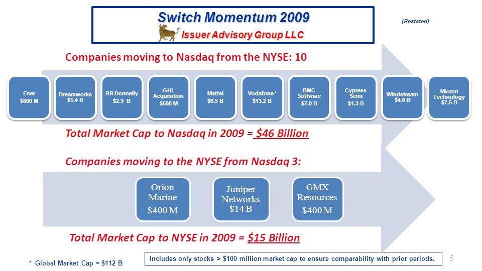 6 Switch Momentum 2008 Issuer Advisory Group LLC Computer Associates (CA) $12B CME Group (CME) $20B Celera (CEL) $1B Automated Data Processing (ADP) $18B Seagate Technology (STX) $6B Jack in the Box (JBX) $1.2B Mylan Laboratories (MYL) $3B News Corp (NWS) $22B Hill International (HIL) $500 M Northwestern Corp (NWE) $950 M Alexander & Baldwin (AB) $1.8B Warnaco (WRC) $2.2B Seabright Insurance (SBX) $200M Monster Worldwide (MWW) $1.4B Companies moving from the NYSE to Nasdaq: 8 Companies moving to the NYSE from Nasdaq: 6 Total Market Cap to Nasdaq in 2008 = $80 Billion Total Market Cap to NYSE in 2008 = $7 Billion (As published 12/08)