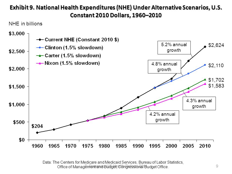 Exhibit 9. National Health Expenditures (NHE) Under Alternative Scenarios, U.S.