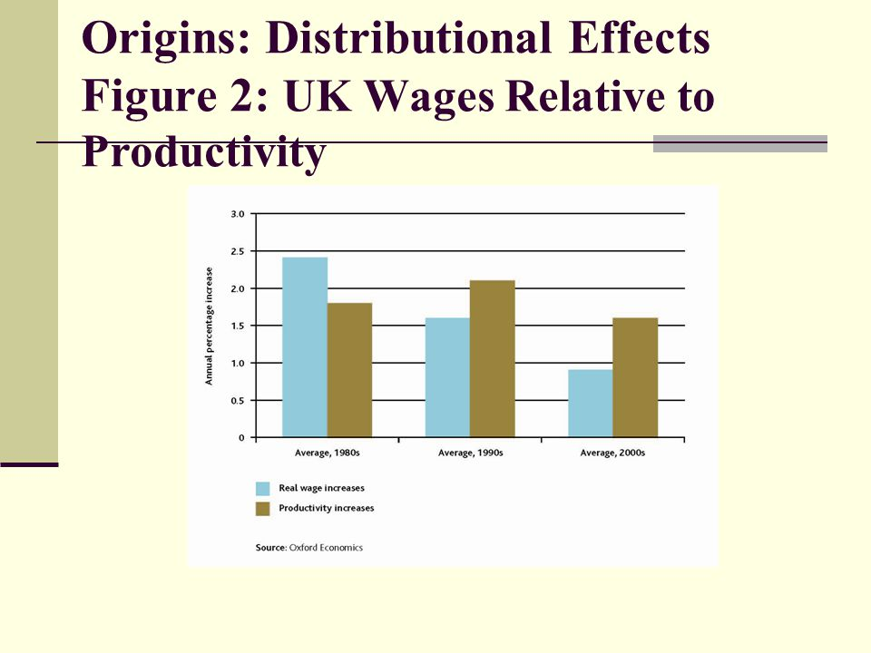 Origins: Distributional Effects Figure 2: UK Wages Relative to Productivity