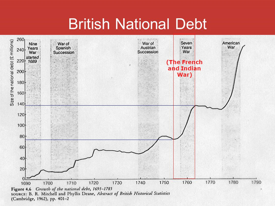 British National Debt (The French and Indian War)