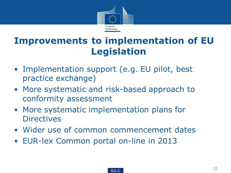 Improvements to implementation of EU Legislation Implementation support (e.g.