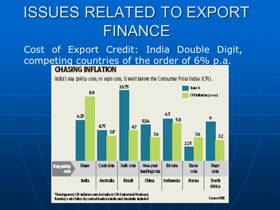 ISSUES RELATED TO EXPORT FINANCE Cost of Export Credit: India Double Digit, competing countries of the order of 6% p.a.