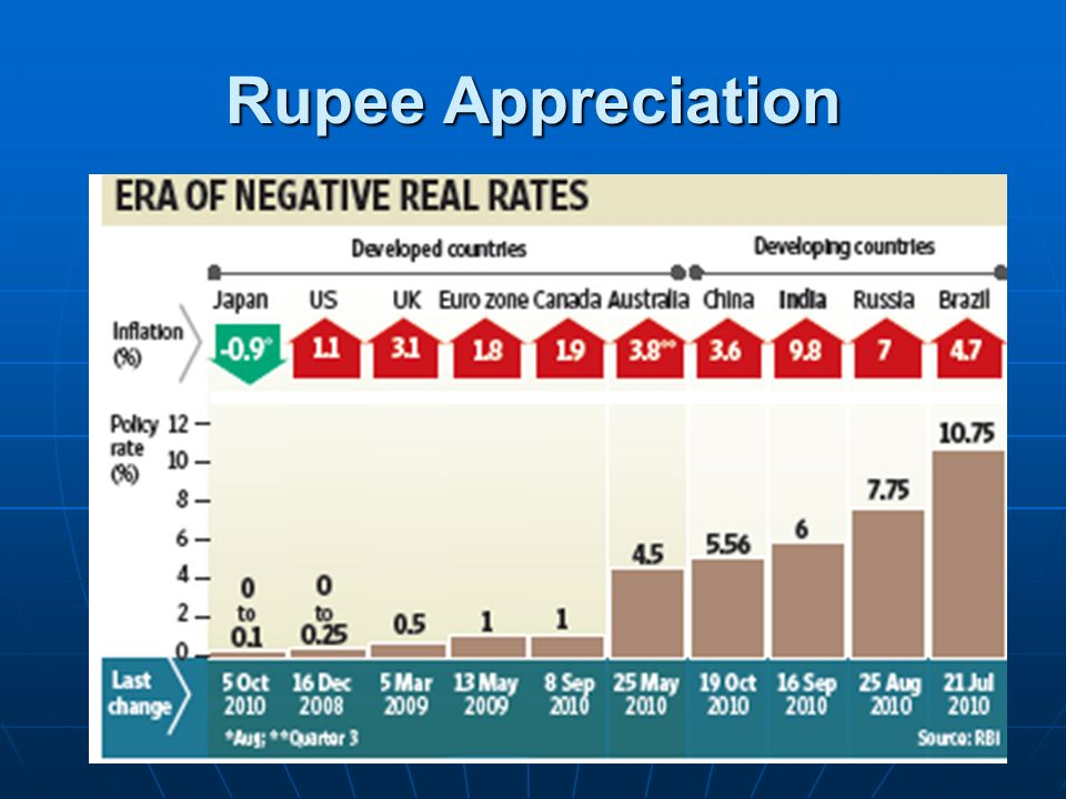 Rupee Appreciation