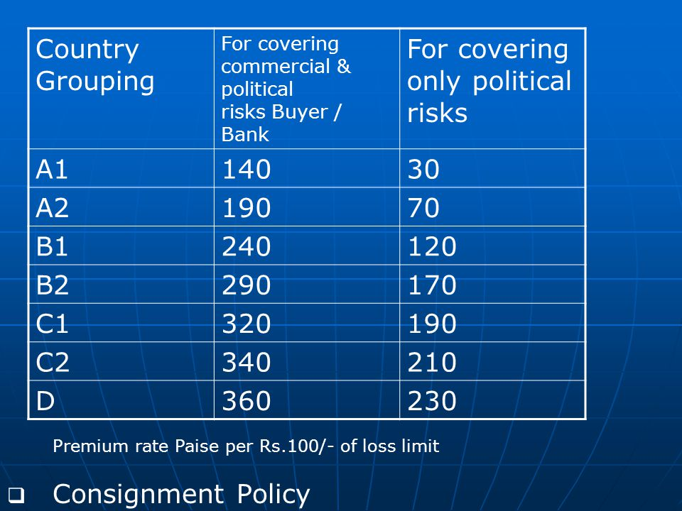   Consignment Policy Country Grouping For covering commercial & political risks Buyer / Bank For covering only political risks A114030 A219070 B1240120 B2290170 C1320190 C2340210 D360230 Premium rate Paise per Rs.100/- of loss limit