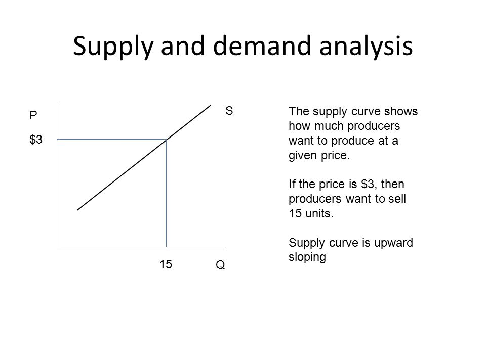 Supply and demand analysis S P Q The supply curve shows how much producers want to produce at a given price.