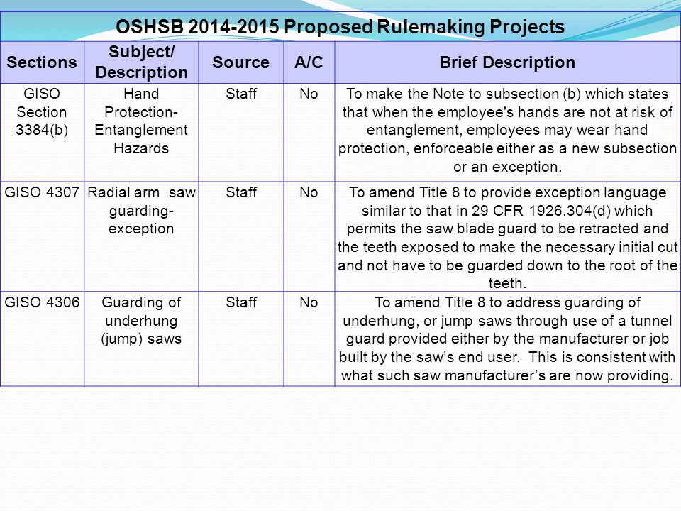 OSHSB 2014-2015 Proposed Rulemaking Projects Sections Subject/ Description SourceA/CBrief Description GISO Section 3384(b) Hand Protection- Entanglement Hazards StaffNoTo make the Note to subsection (b) which states that when the employee s hands are not at risk of entanglement, employees may wear hand protection, enforceable either as a new subsection or an exception.