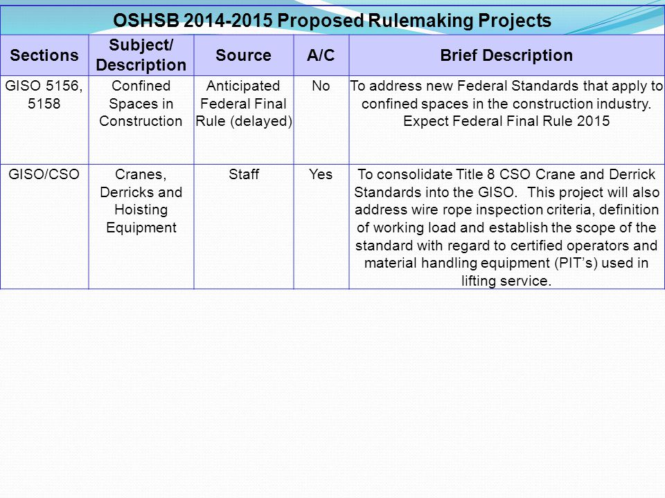 OSHSB 2014-2015 Proposed Rulemaking Projects Sections Subject/ Description SourceA/CBrief Description GISO 5156, 5158 Confined Spaces in Construction Anticipated Federal Final Rule (delayed) NoTo address new Federal Standards that apply to confined spaces in the construction industry.