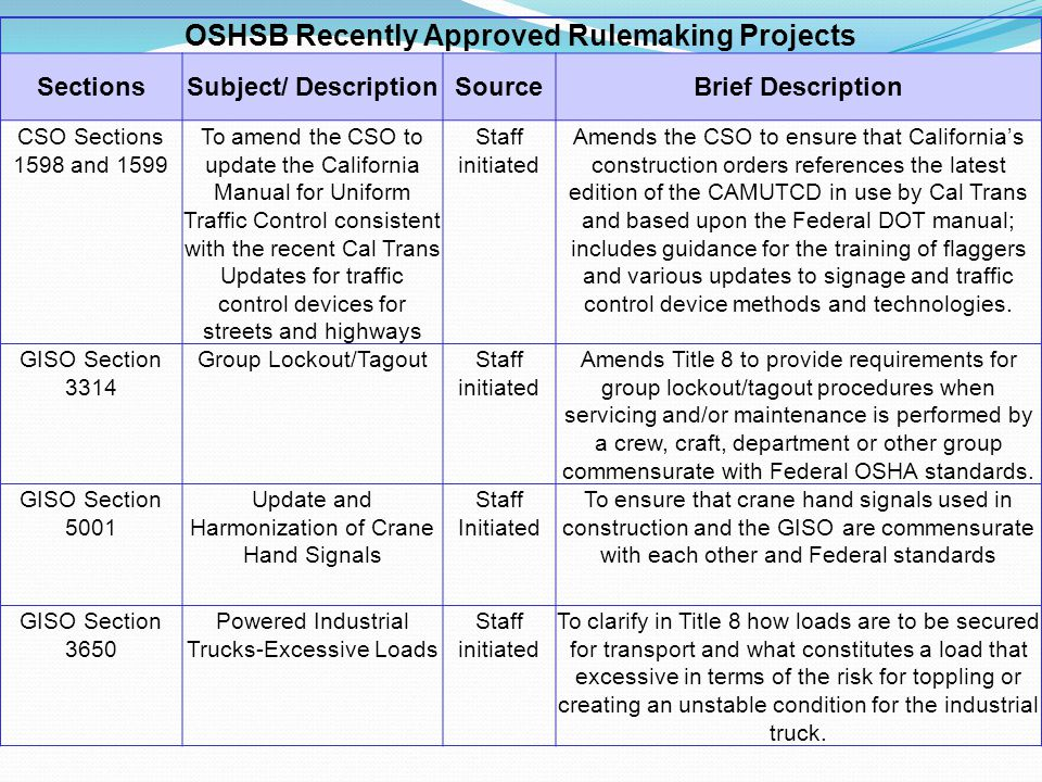 OSHSB Recently Approved Rulemaking Projects SectionsSubject/ DescriptionSourceBrief Description CSO Sections 1598 and 1599 To amend the CSO to update the California Manual for Uniform Traffic Control consistent with the recent Cal Trans Updates for traffic control devices for streets and highways Staff initiated Amends the CSO to ensure that California's construction orders references the latest edition of the CAMUTCD in use by Cal Trans and based upon the Federal DOT manual; includes guidance for the training of flaggers and various updates to signage and traffic control device methods and technologies.