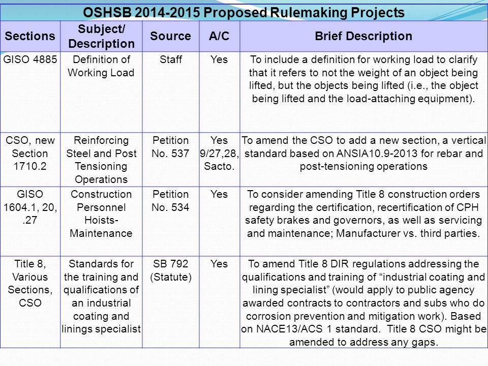 OSHSB 2014-2015 Proposed Rulemaking Projects Sections Subject/ Description SourceA/CBrief Description GISO 4885Definition of Working Load StaffYesTo include a definition for working load to clarify that it refers to not the weight of an object being lifted, but the objects being lifted (i.e., the object being lifted and the load-attaching equipment).