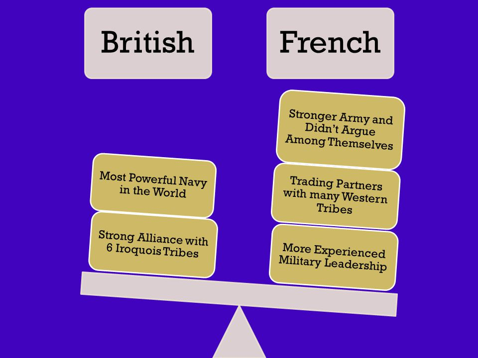 BritishFrench More Experienced Military Leadership Trading Partners with many Western Tribes Stronger Army and Didn't Argue Among Themselves Strong Alliance with 6 Iroquois Tribes Most Powerful Navy in the World