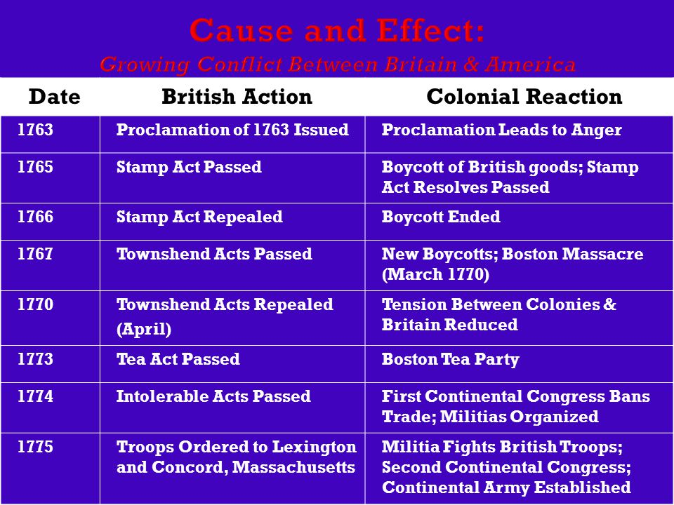 Cause and Effect: Growing Conflict Between Britain & America DateBritish ActionColonial Reaction 1763Proclamation of 1763 IssuedProclamation Leads to