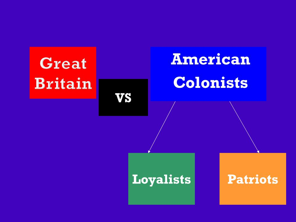 American Colonists LoyalistsPatriots VS