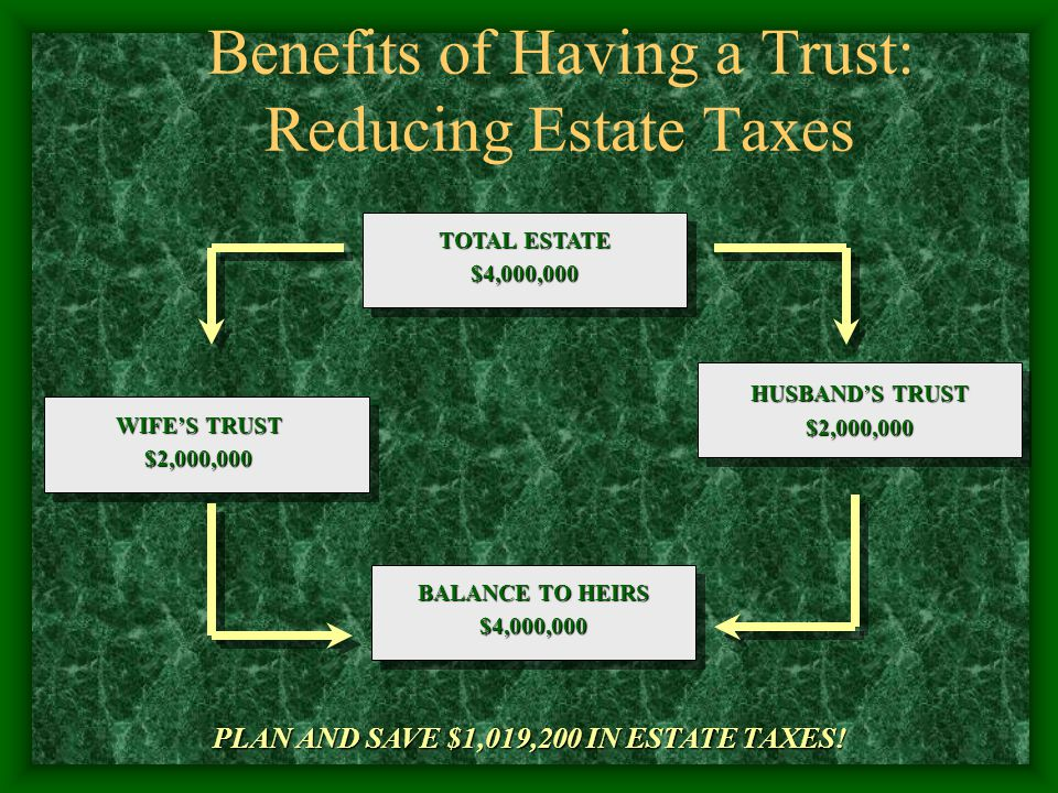 Benefits of Having a Trust: Reducing Estate Taxes TOTAL ESTATE $4,000,000 WIFE'S TRUST $2,000,000 BALANCE TO HEIRS $4,000,000 HUSBAND'S TRUST $2,000,0