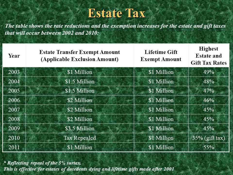 Estate Tax The table shows the rate reductions and the exemption increases for the estate and gift taxes that will occur between 2002 and 2010: Year E