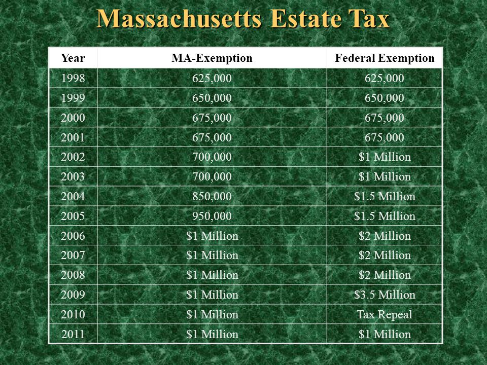Massachusetts Estate Tax YearMA-ExemptionFederal Exemption 1998625,000 1999650,000 2000675,000 2001675,000 2002700,000$1 Million 2003700,000$1 Million