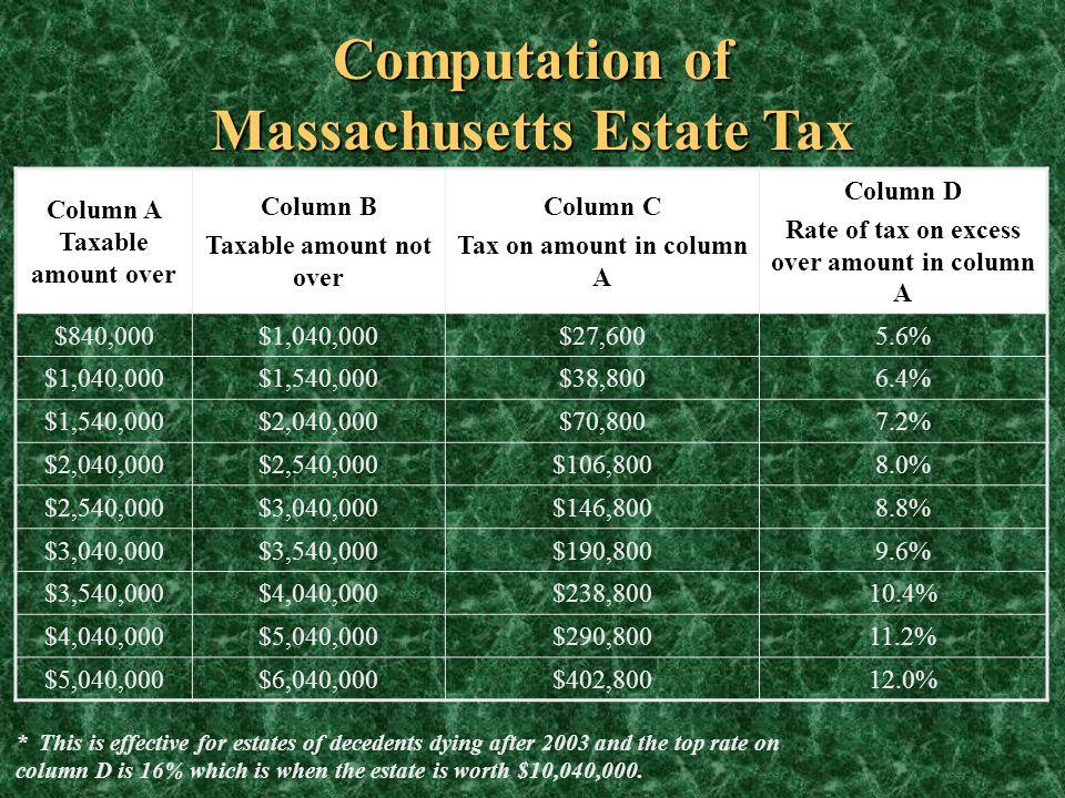 Computation of Massachusetts Estate Tax Column A Taxable amount over Column B Taxable amount not over Column C Tax on amount in column A Column D Rate