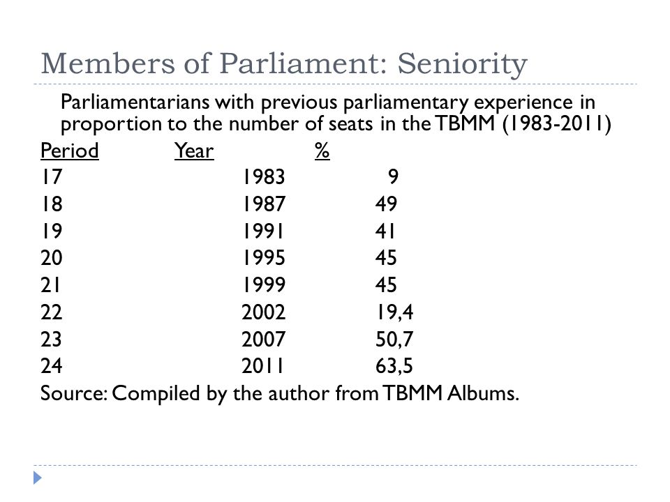 Members of Parliament: Seniority Parliamentarians with previous parliamentary experience in proportion to the number of seats in the TBMM (1983-2011) Period Year % 171983 9 181987 49 191991 41 201995 45 211999 45 222002 19,4 232007 50,7 24201163,5 Source: Compiled by the author from TBMM Albums.