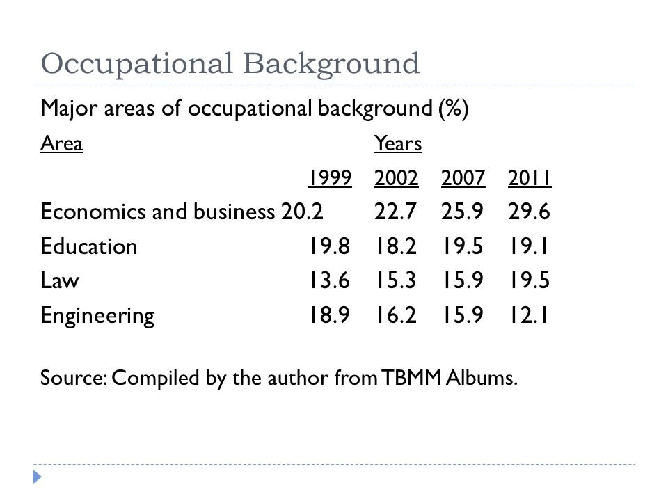 Occupational Background Major areas of occupational background (%) AreaYears 1999200220072011 Economics and business 20.222.725.929.6 Education19.818.