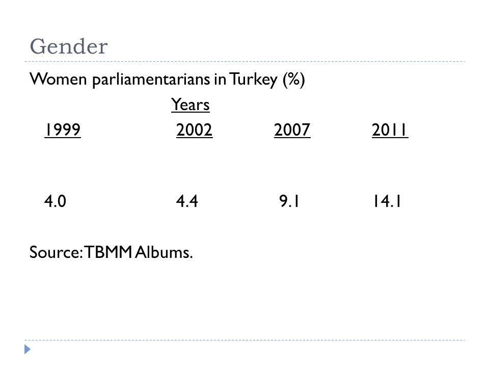 Gender Women parliamentarians in Turkey (%) Years 1999200220072011 4.0 4.4 9.114.1 Source: TBMM Albums.