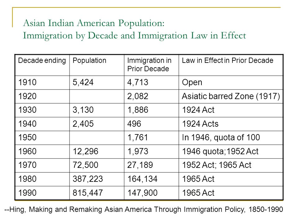Asian Indian American Population: Immigration by Decade and Immigration Law in Effect Decade endingPopulationImmigration in Prior Decade Law in Effect