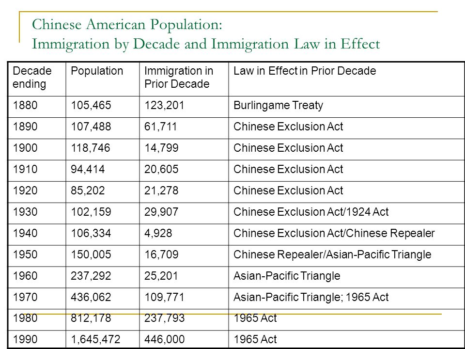 Chinese American Population: Immigration by Decade and Immigration Law in Effect Decade ending PopulationImmigration in Prior Decade Law in Effect in