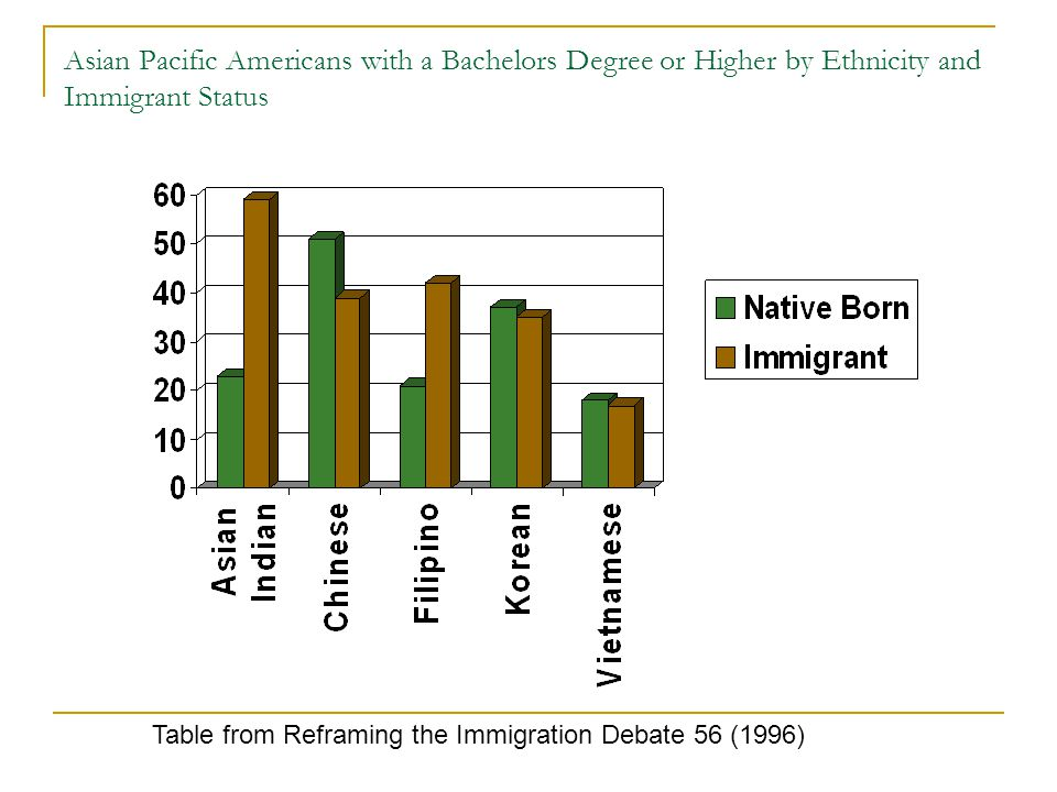 Asian Pacific Americans with a Bachelors Degree or Higher by Ethnicity and Immigrant Status Table from Reframing the Immigration Debate 56 (1996)