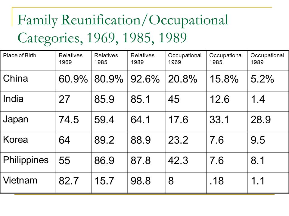 Family Reunification/Occupational Categories, 1969, 1985, 1989 Place of BirthRelatives 1969 Relatives 1985 Relatives 1989 Occupational 1969 Occupational 1985 Occupational 1989 China 60.9%80.9%92.6%20.8%15.8%5.2% India 2785.985.14512.61.4 Japan 74.559.464.117.633.128.9 Korea 6489.288.923.27.69.5 Philippines 5586.987.842.37.68.1 Vietnam 82.715.798.88.181.1