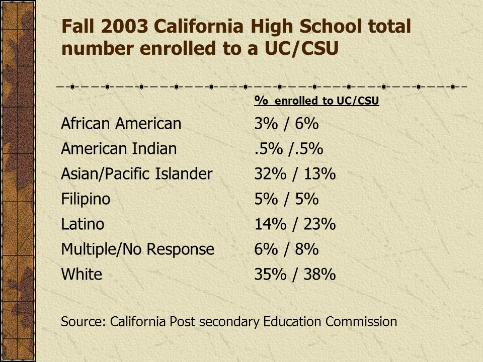 Fall 2003 California High School total number enrolled to a UC/CSU % enrolled to UC/CSU African American3% / 6% American Indian.5% /.5% Asian/Pacific Islander 32% / 13% Filipino 5% / 5% Latino14% / 23% Multiple/No Response6% / 8% White35% / 38% Source: California Post secondary Education Commission