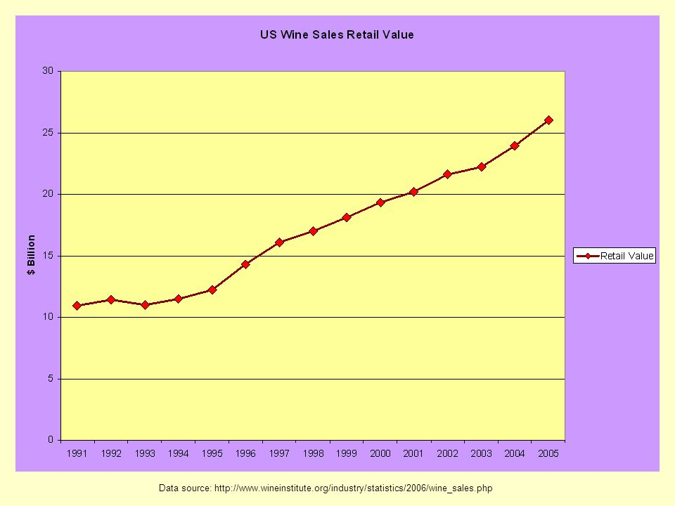 Data source: http://www.wineinstitute.org/industry/statistics/2006/wine_sales.php