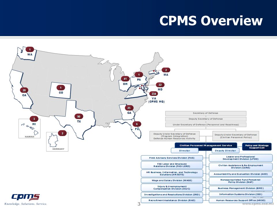 3 CPMS Overview