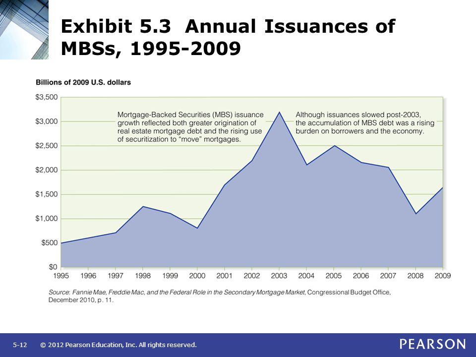 © 2012 Pearson Education, Inc. All rights reserved.5-12 Exhibit 5.3 Annual Issuances of MBSs, 1995-2009