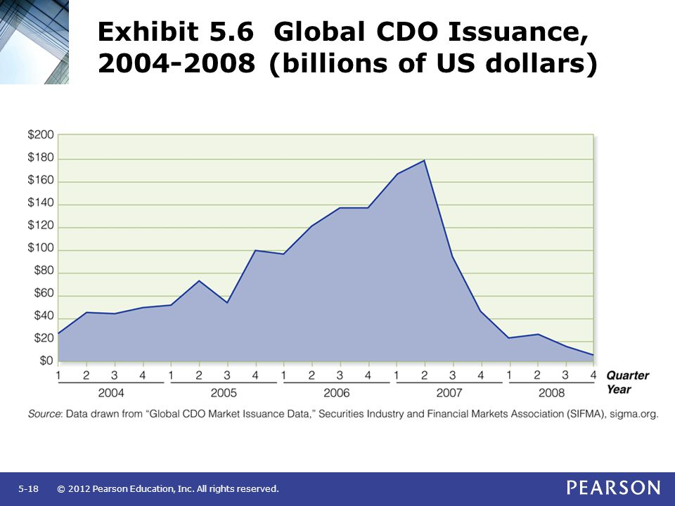 © 2012 Pearson Education, Inc. All rights reserved.5-18 Exhibit 5.6 Global CDO Issuance, 2004-2008 (billions of US dollars)