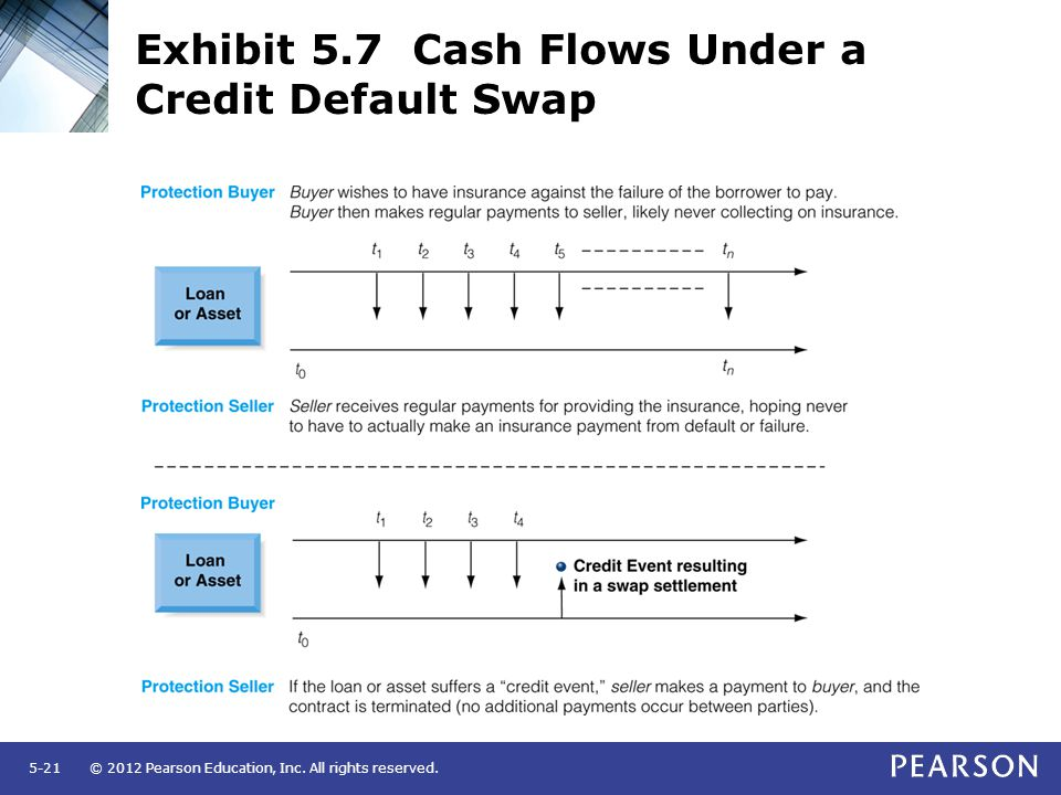 © 2012 Pearson Education, Inc. All rights reserved.5-21 Exhibit 5.7 Cash Flows Under a Credit Default Swap