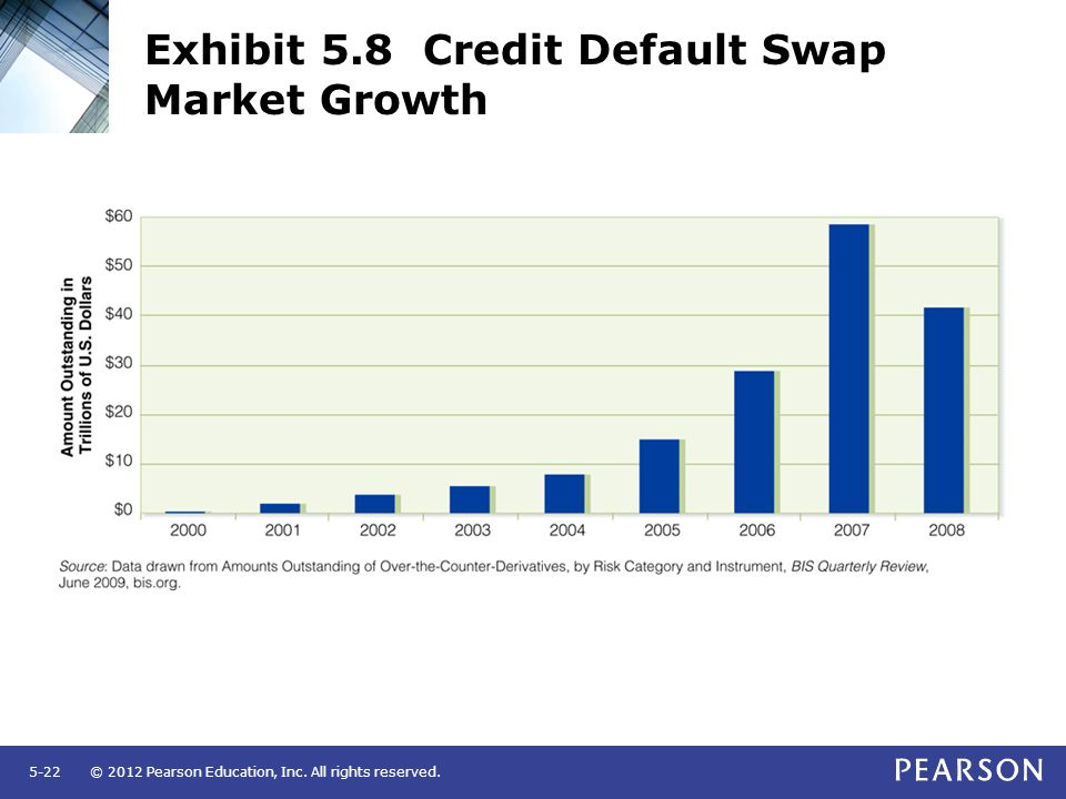© 2012 Pearson Education, Inc. All rights reserved.5-22 Exhibit 5.8 Credit Default Swap Market Growth