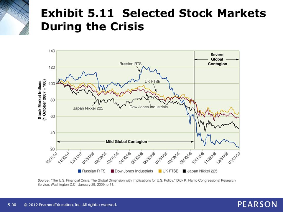 © 2012 Pearson Education, Inc. All rights reserved.5-30 Exhibit 5.11 Selected Stock Markets During the Crisis