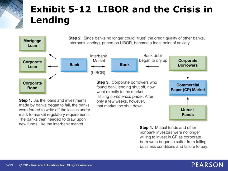 © 2012 Pearson Education, Inc. All rights reserved.5-33 Exhibit 5-12 LIBOR and the Crisis in Lending