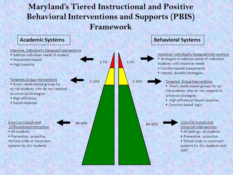 Academic SystemsBehavioral Systems 1-5% 5-10% 80-90% Intensive, Individually Designed Interventions Address individual needs of student Assessment-based High Intensity Intensive, Individually Designed Interventions Strategies to address needs of individual students with intensive needs Function-based assessments Intense, durable strategies Targeted, Group Interventions Small, needs-based groups for at risk students who do not respond to universal strategies High efficiency Rapid response Targeted, Group Interventions Small, needs-based groups for at- risk students who do not respond to universal strategies High efficiency/ Rapid response Function-based logic Core Curriculum and Differentiated Instruction All students Preventive, proactive School-wide or classroom systems for ALL students Core Curriculum and Universal Interventions All settings, all students Preventive, proactive School-wide or classroom systems for ALL students and staff Maryland's Tiered Instructional and Positive Behavioral Interventions and Supports (PBIS) Framework