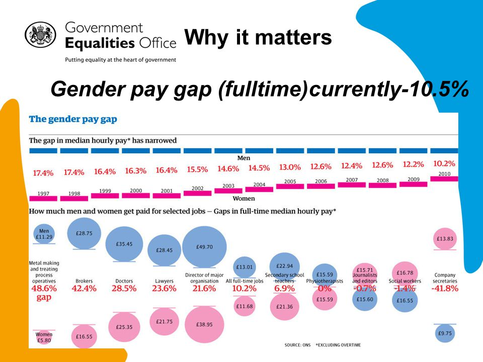 Why it matters Gender pay gap (fulltime)currently-10.5%