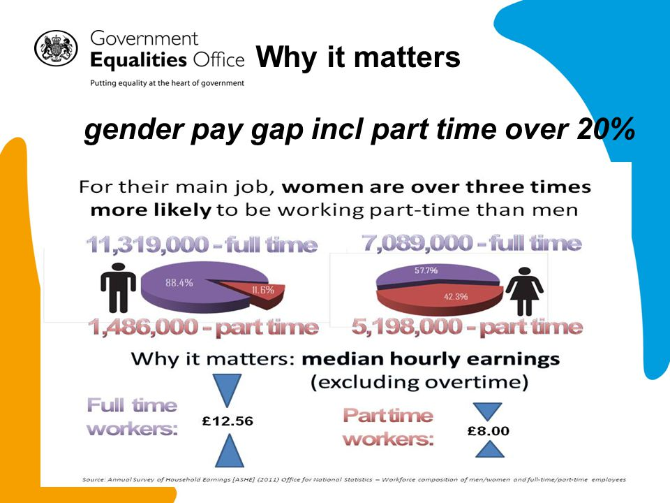 Why it matters gender pay gap incl part time over 20%