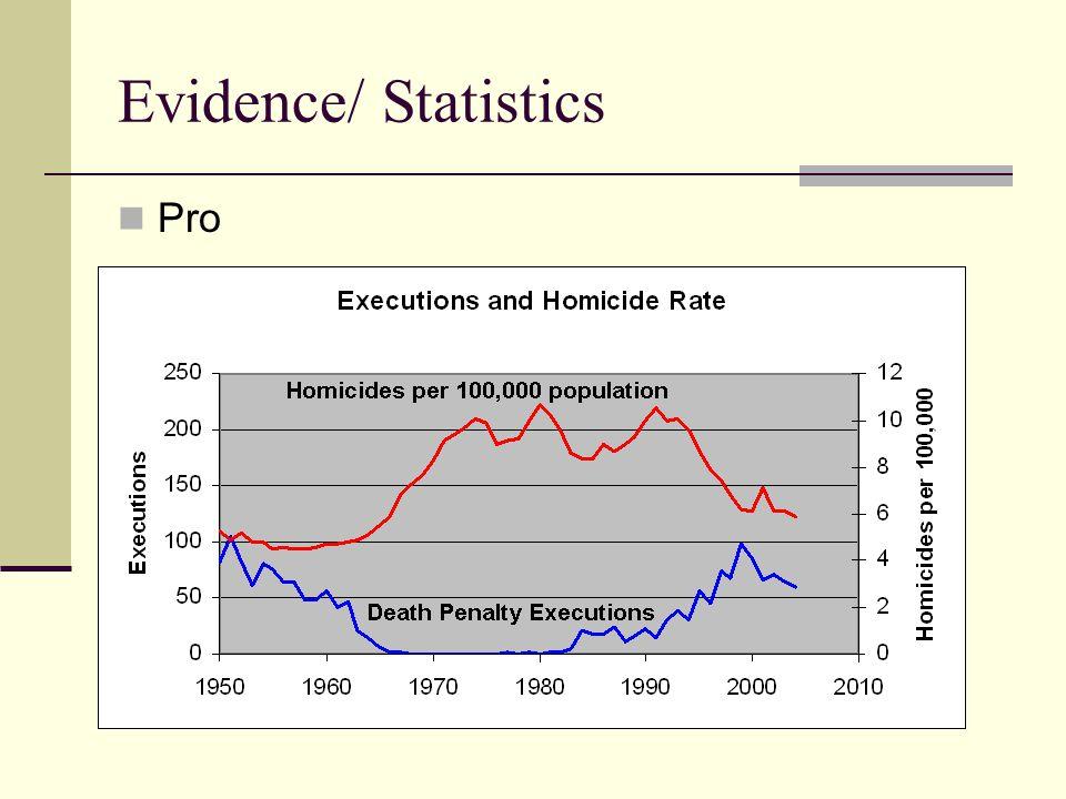 Evidence/ Statistics Pro